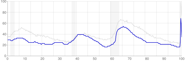 Utah monthly unemployment rate chart from 1990 to June 2020